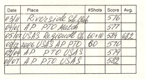 USA Shooting Classification Card Records