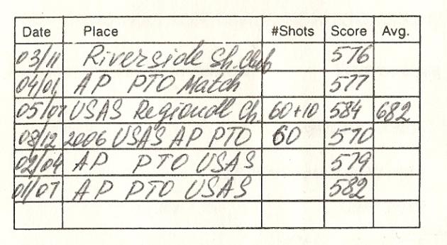 Perfect Single Shot Development Class 101 With Russ/Ruslan Dyatlov Class AA